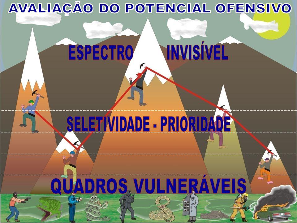 AVALIAÇÃO DO POTENCIAL OFENSIVO