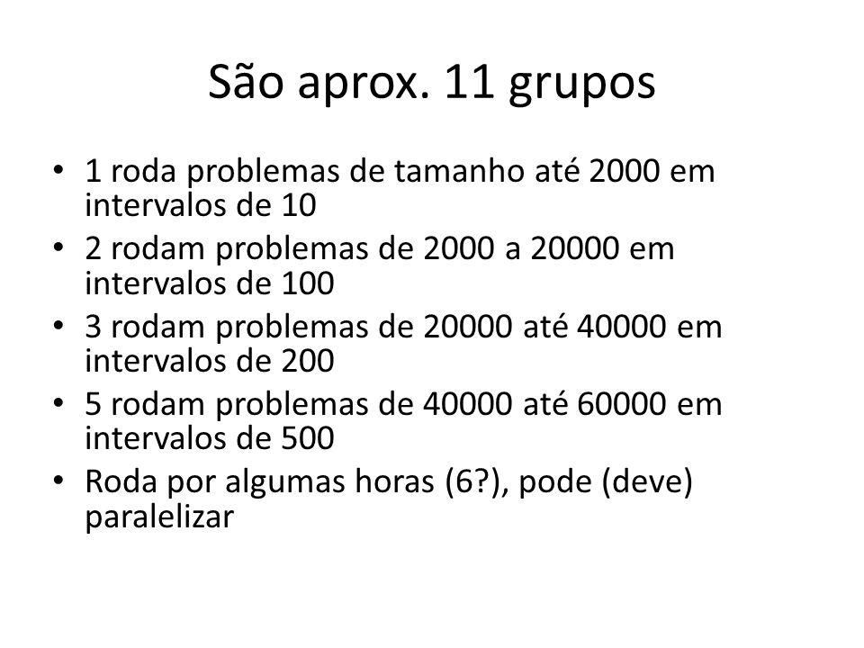São aprox. 11 grupos 1 roda problemas de tamanho até 2000 em intervalos de 10. 2 rodam problemas de 2000 a 20000 em intervalos de 100.