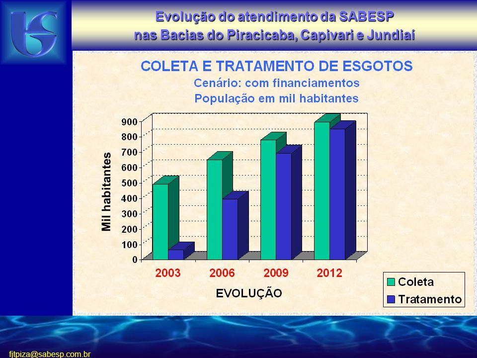 Evolução do atendimento da SABESP nas Bacias do Piracicaba, Capivari e Jundiaí