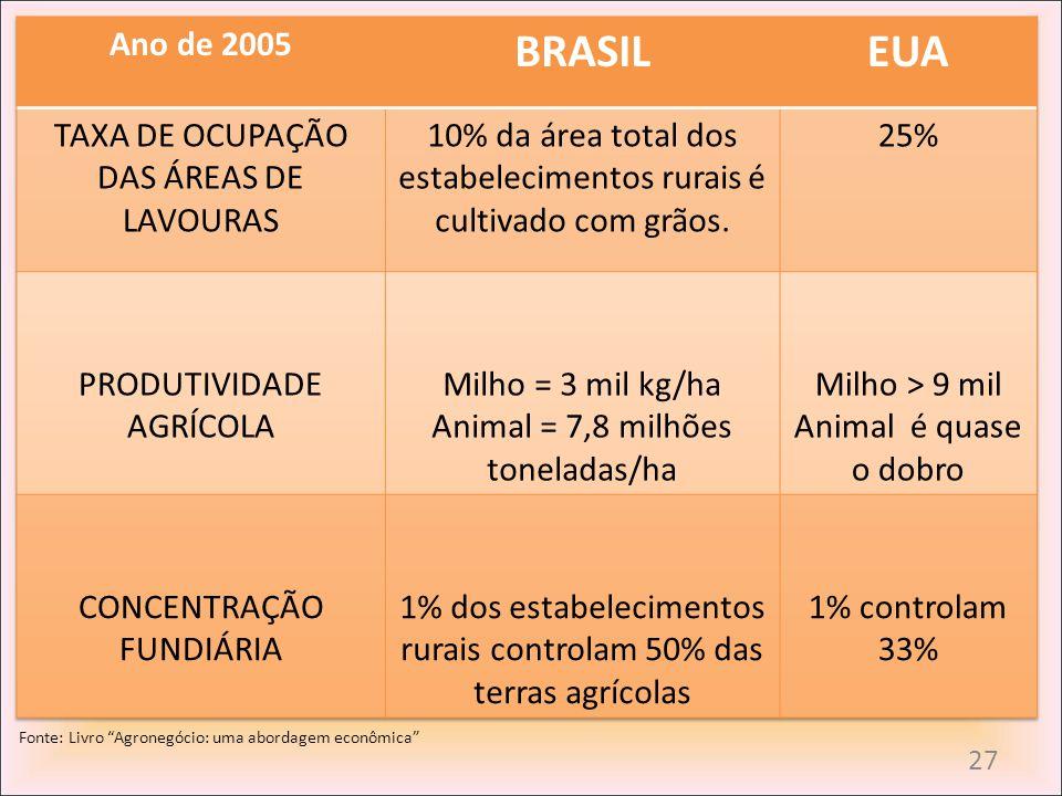BRASIL EUA Ano de 2005 TAXA DE OCUPAÇÃO DAS ÁREAS DE LAVOURAS