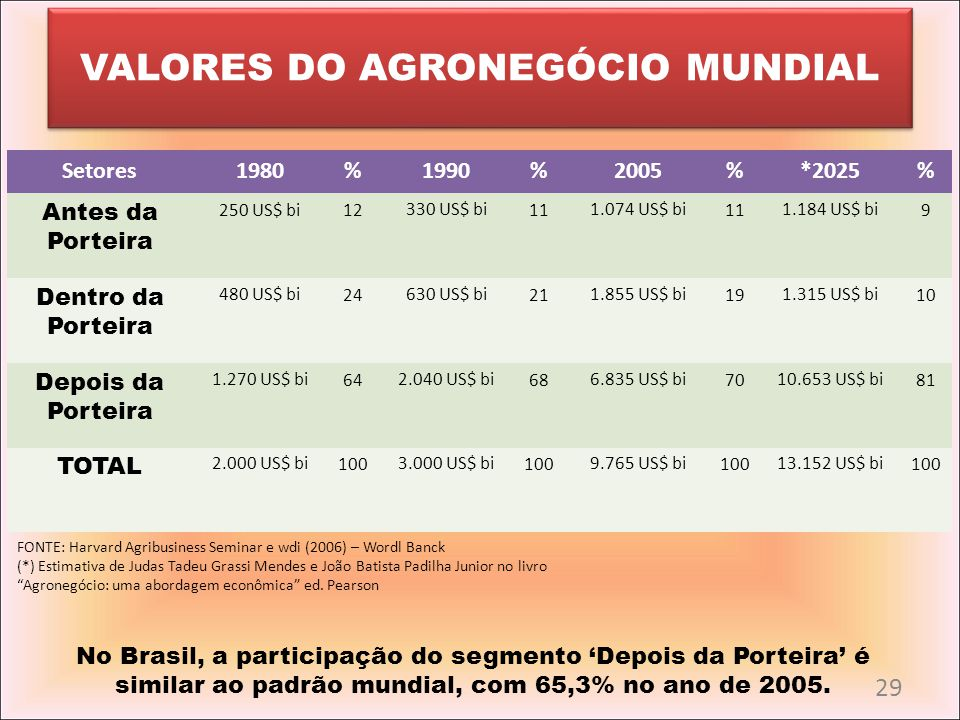 VALORES DO AGRONEGÓCIO MUNDIAL