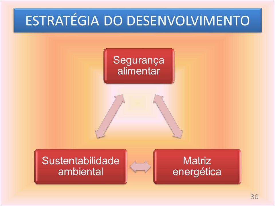 ESTRATÉGIA DO DESENVOLVIMENTO