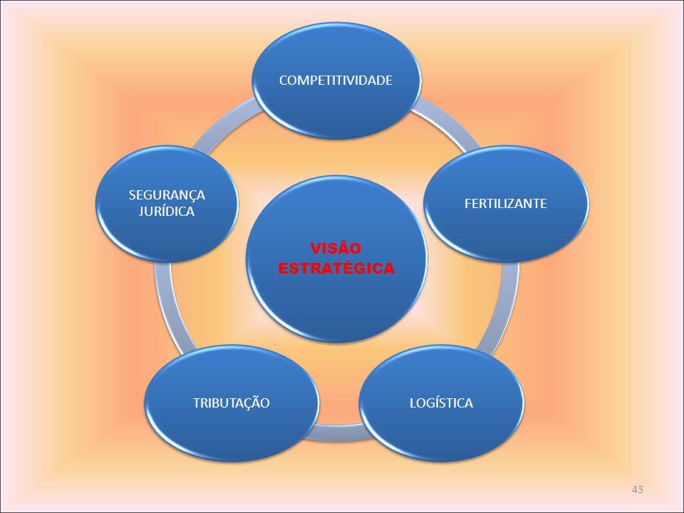 VISÃO ESTRATÉGICA COMPETITIVIDADE FERTILIZANTE LOGÍSTICA TRIBUTAÇÃO SEGURANÇA JURÍDICA
