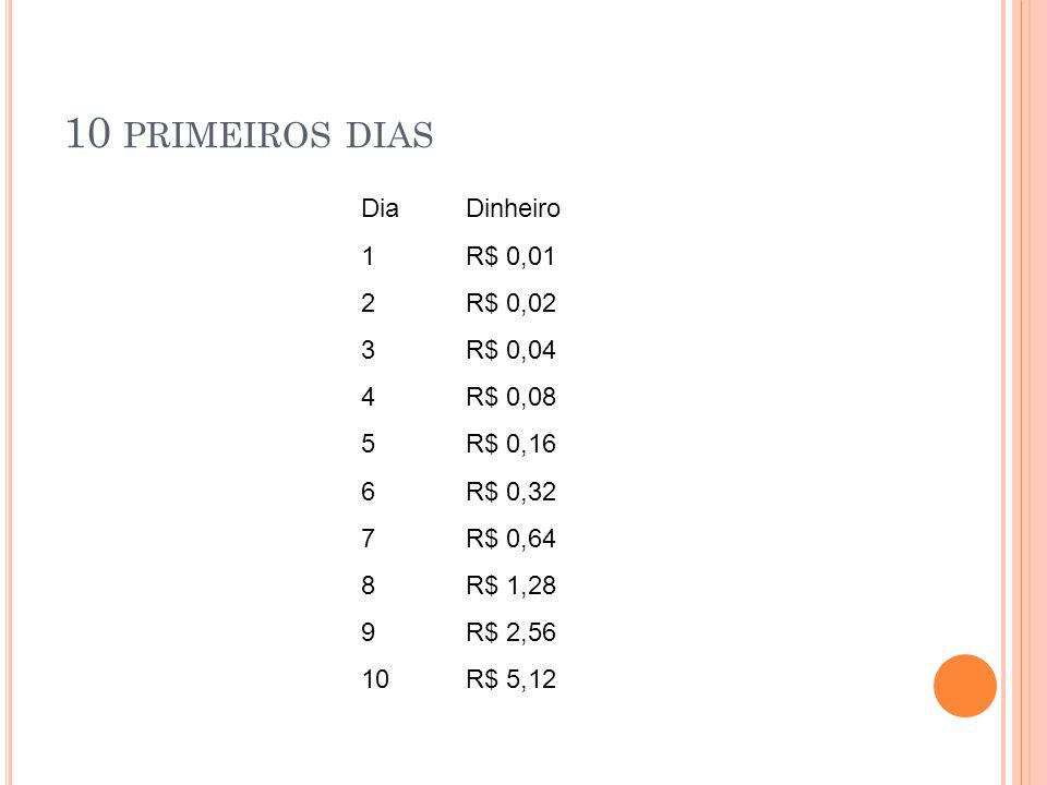 10 primeiros dias Dia Dinheiro 1 R$ 0,01 2 R$ 0,02 3 R$ 0,04 4 R$ 0,08