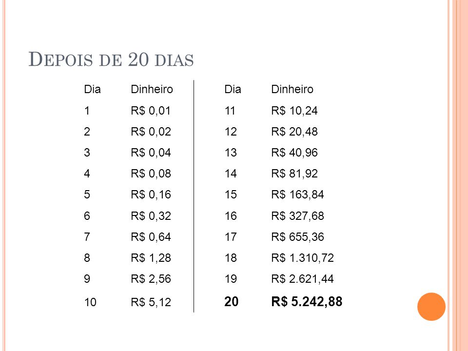 Depois de 20 dias Dia Dinheiro Dia Dinheiro 1 R$ 0,01 11 R$ 10,24