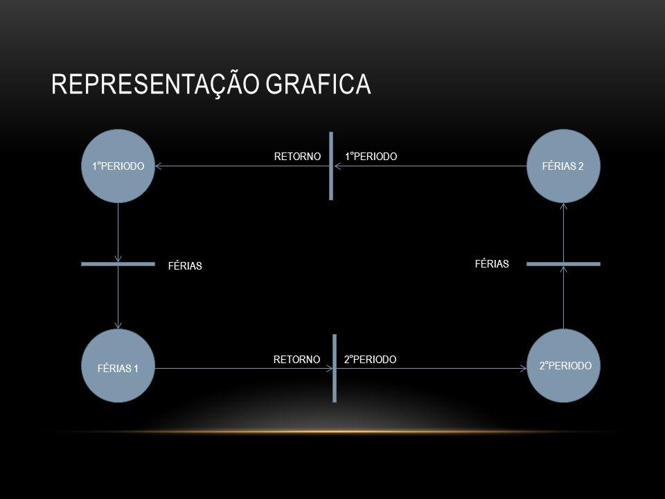 REPRESENTAÇÃO GRAFICA