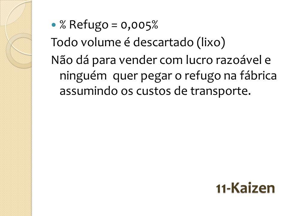 11-Kaizen % Refugo = 0,005% Todo volume é descartado (lixo)