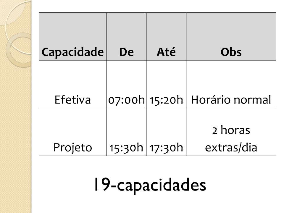 19-capacidades Capacidade De Até Obs Efetiva 07:00h 15:20h
