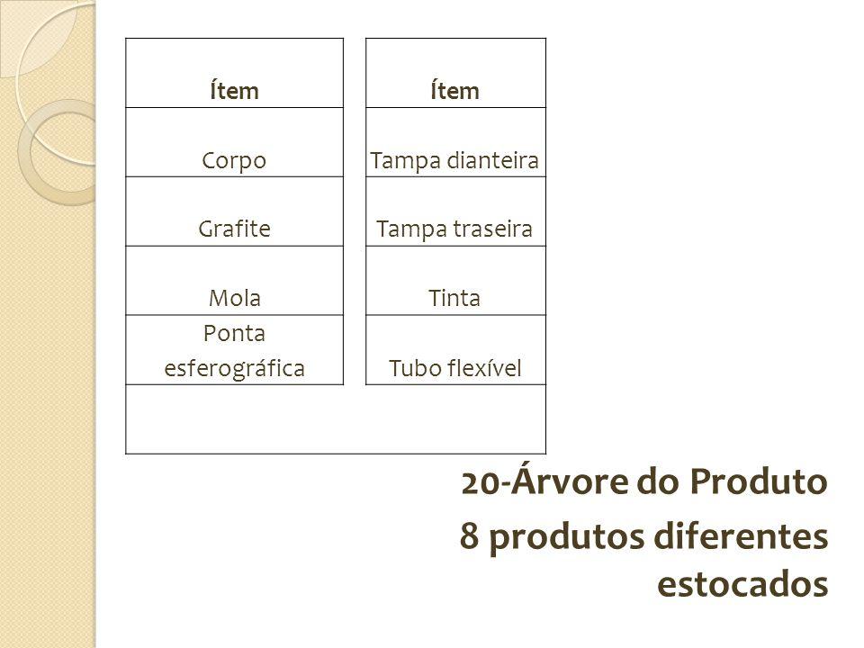 20-Árvore do Produto 8 produtos diferentes estocados