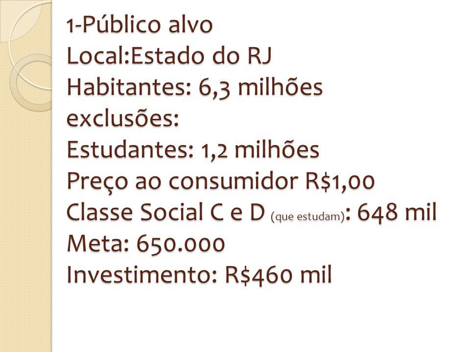 1-Público alvo Local:Estado do RJ Habitantes: 6,3 milhões exclusões: Estudantes: 1,2 milhões Preço ao consumidor R$1,00 Classe Social C e D (que estudam): 648 mil Meta: 650.000 Investimento: R$460 mil