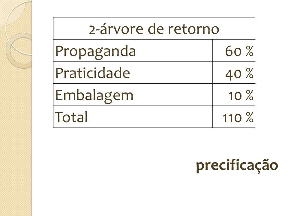 2-árvore de retorno Propaganda 60 % Praticidade 40 % Embalagem 10 % Total 110 % precificação