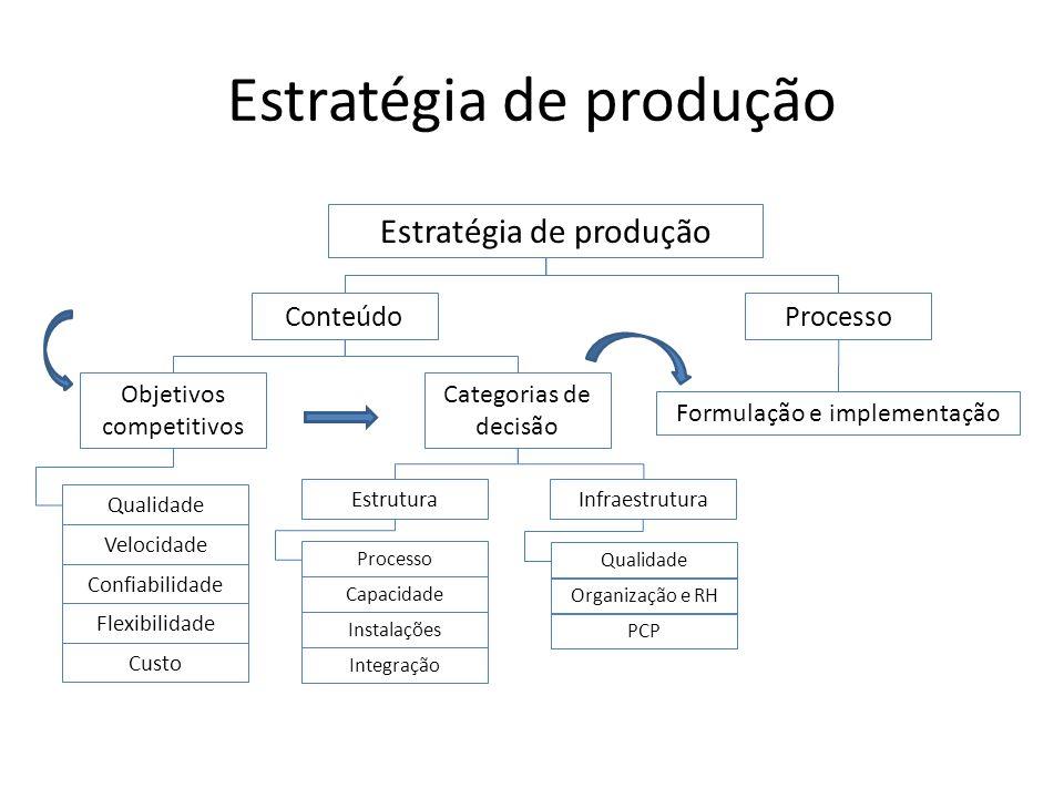 Estratégia de produção