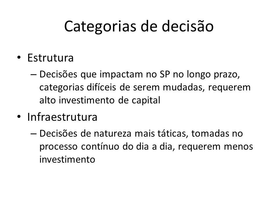 Categorias de decisão Estrutura Infraestrutura