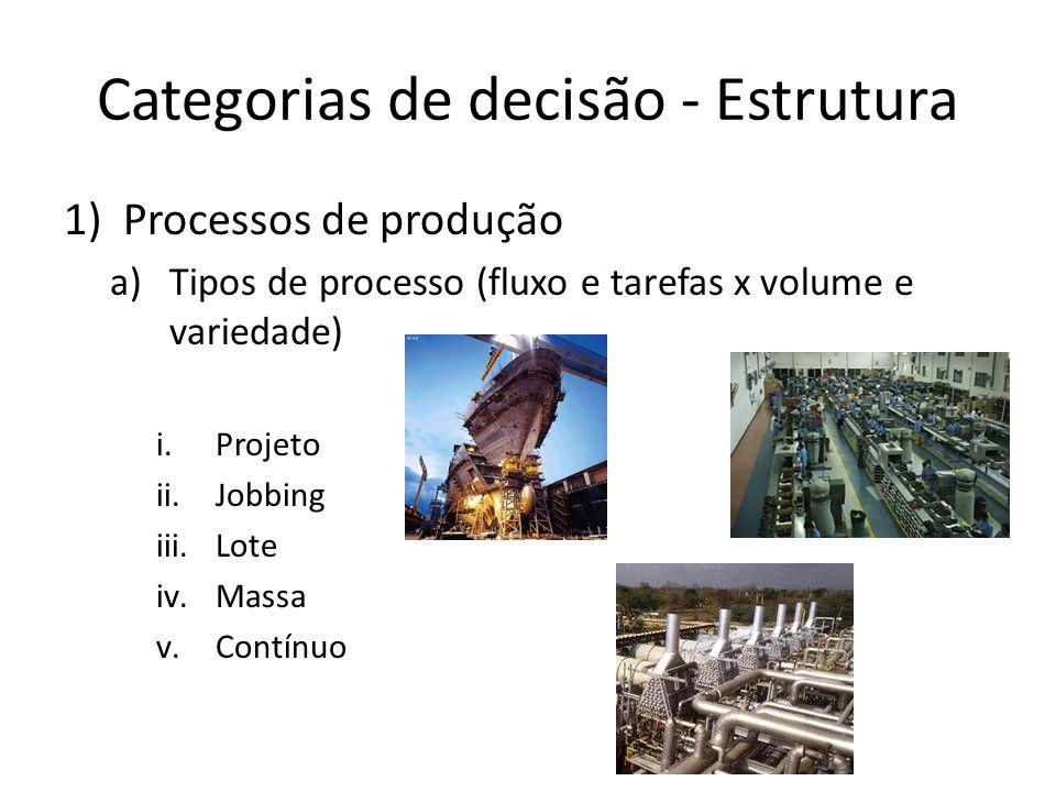 Categorias de decisão - Estrutura