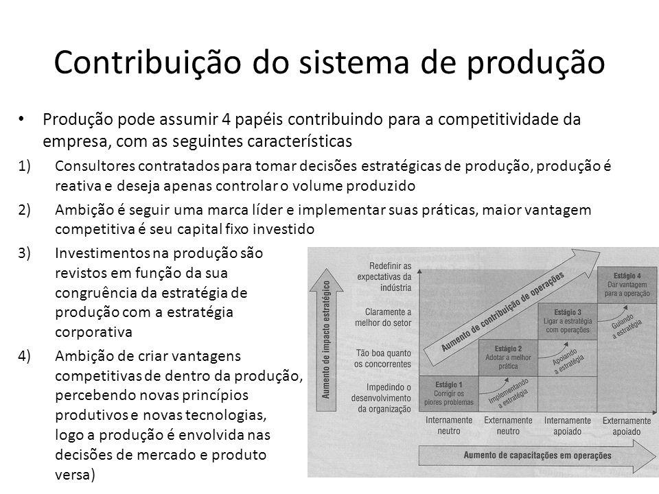 Contribuição do sistema de produção
