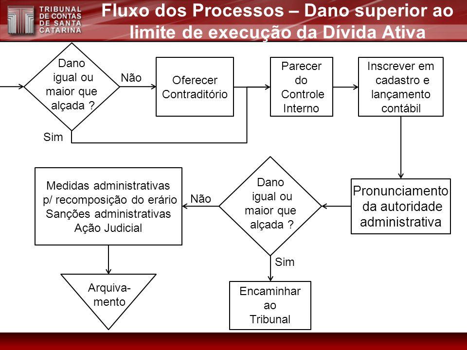 Fluxo dos Processos – Dano superior ao limite de execução da Dívida Ativa
