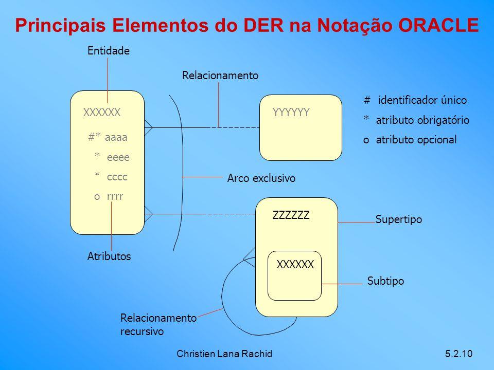 Principais Elementos do DER na Notação ORACLE