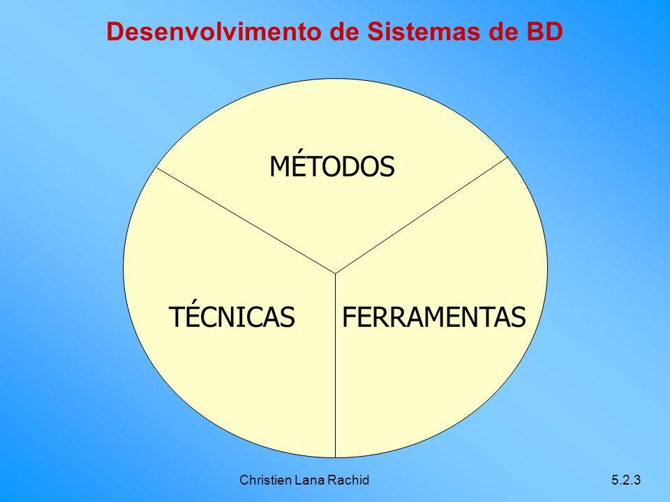 Desenvolvimento de Sistemas de BD