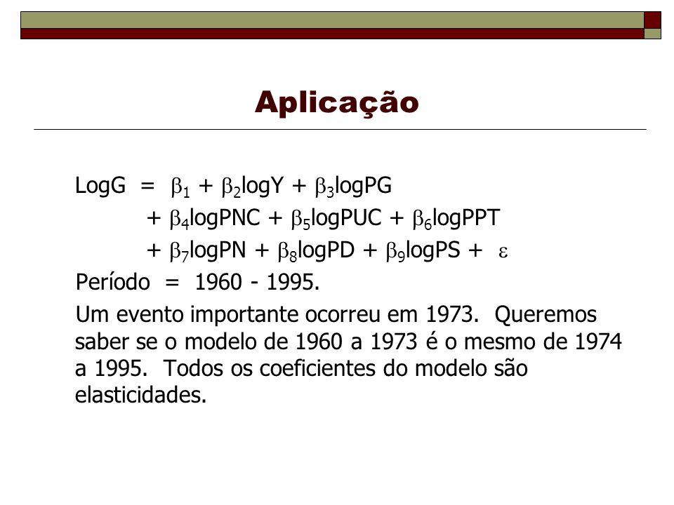 Aplicação LogG = 1 + 2logY + 3logPG