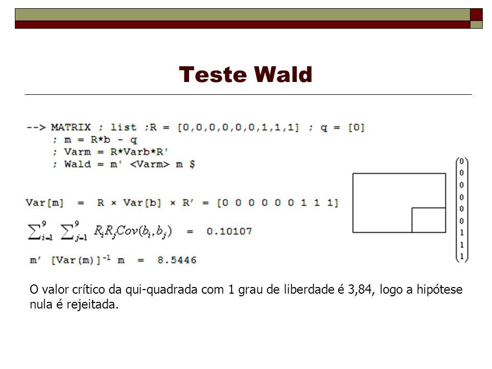 Teste Wald O valor crítico da qui-quadrada com 1 grau de liberdade é 3,84, logo a hipótese nula é rejeitada.