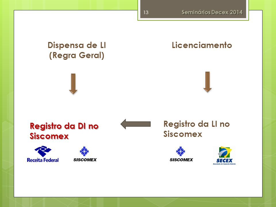 Dispensa de LI (Regra Geral) Licenciamento