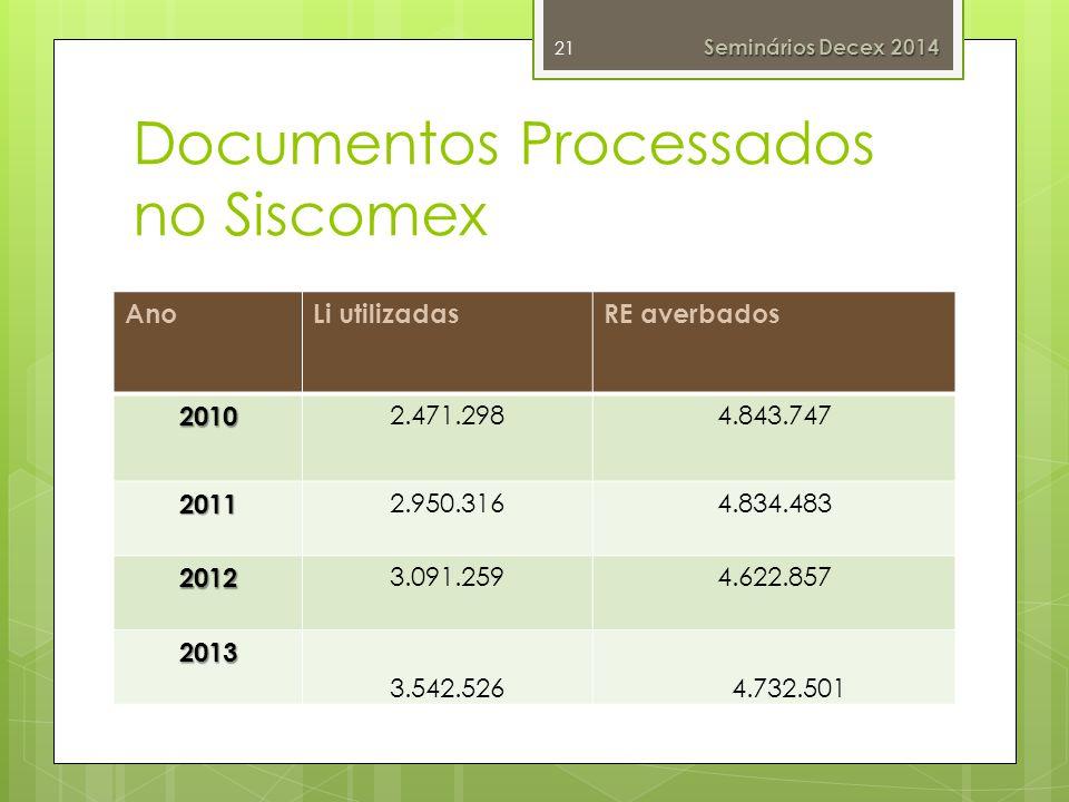 Documentos Processados no Siscomex