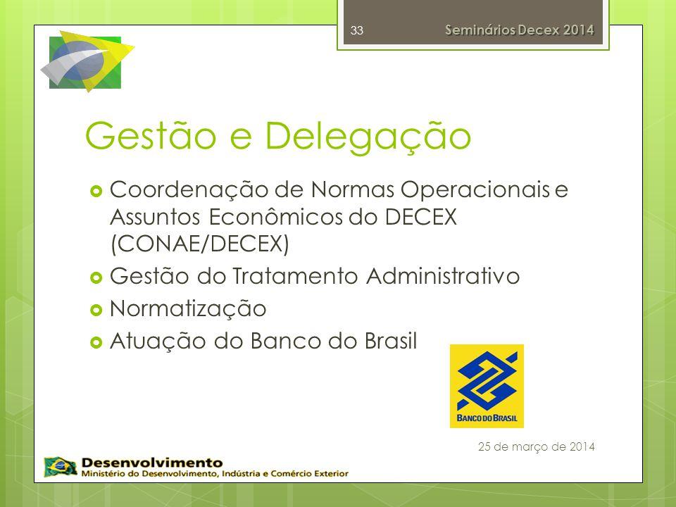 Seminários Decex 2014 Gestão e Delegação. Coordenação de Normas Operacionais e Assuntos Econômicos do DECEX (CONAE/DECEX)