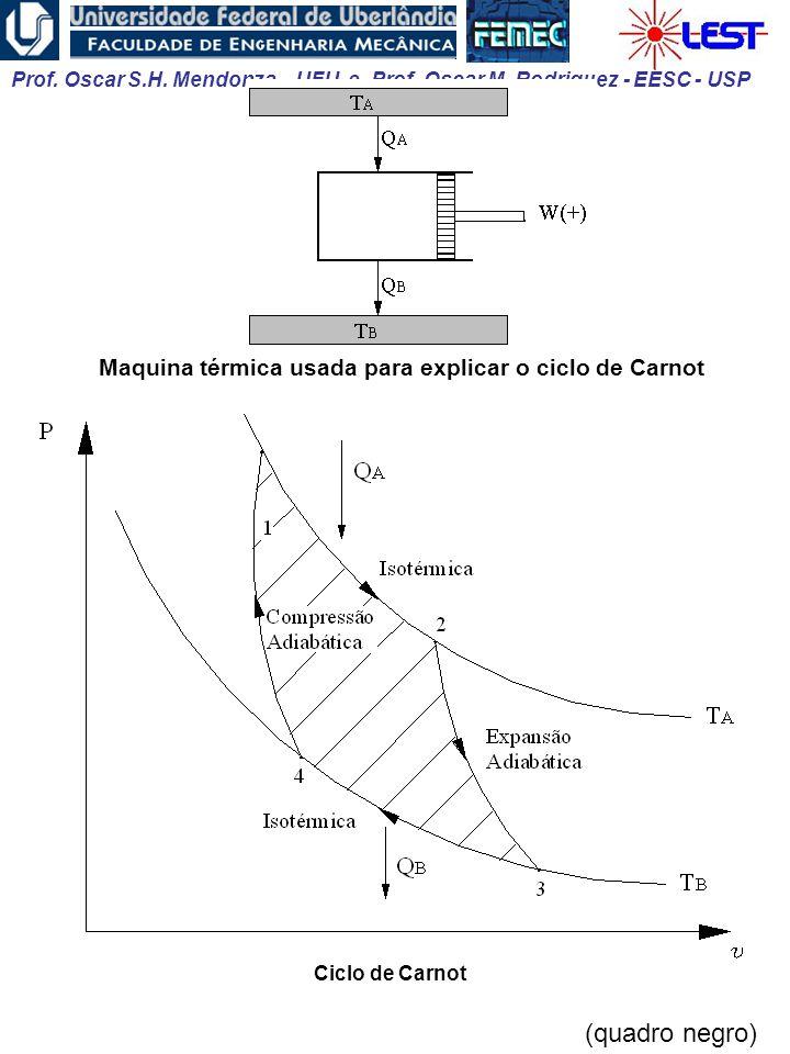 (quadro negro) Maquina térmica usada para explicar o ciclo de Carnot
