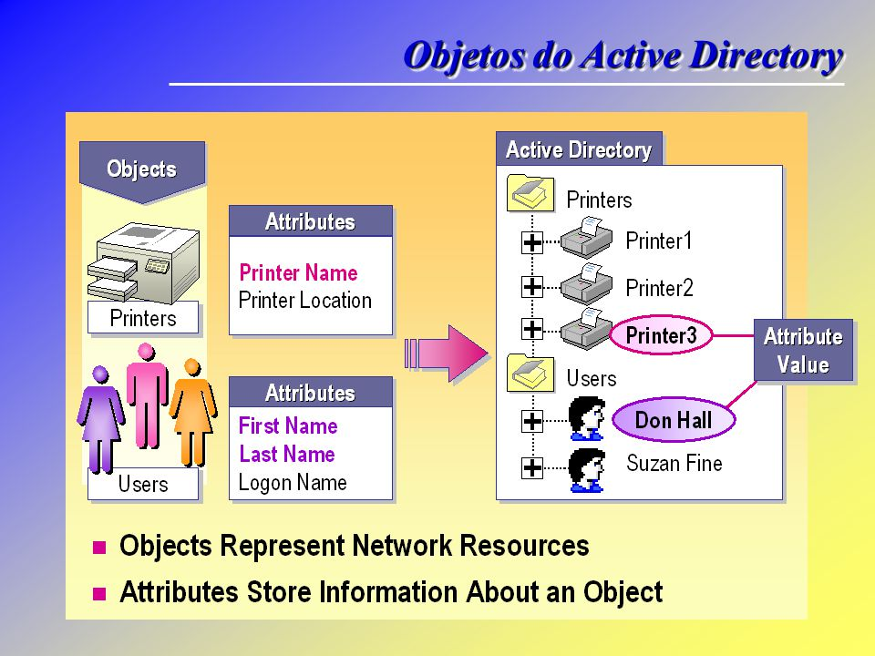 Objetos do Active Directory