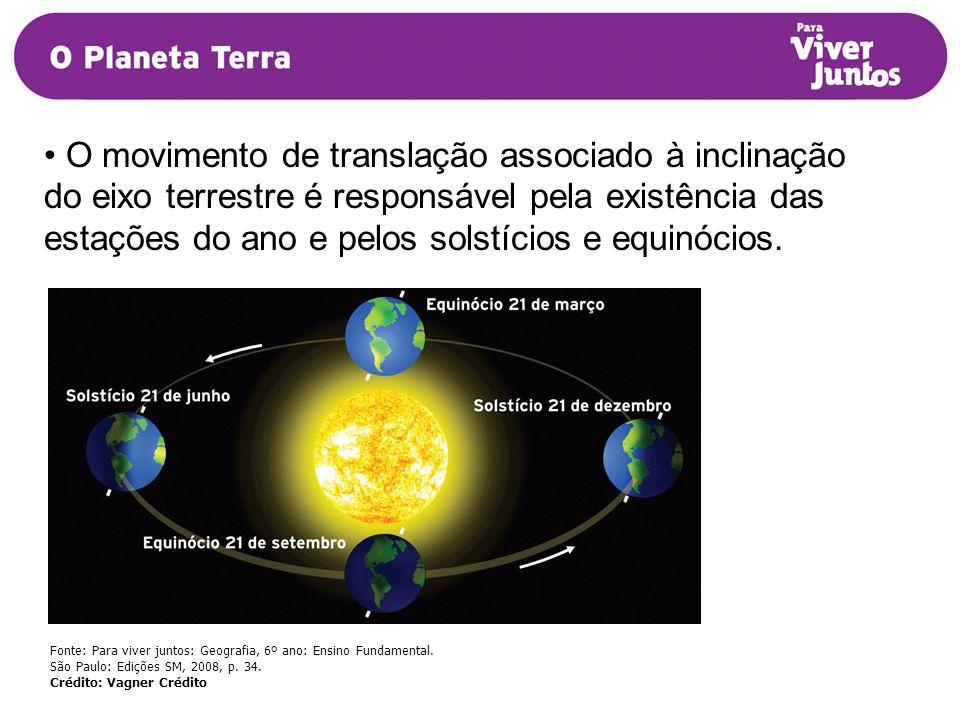 O movimento de translação associado à inclinação do eixo terrestre é responsável pela existência das estações do ano e pelos solstícios e equinócios.