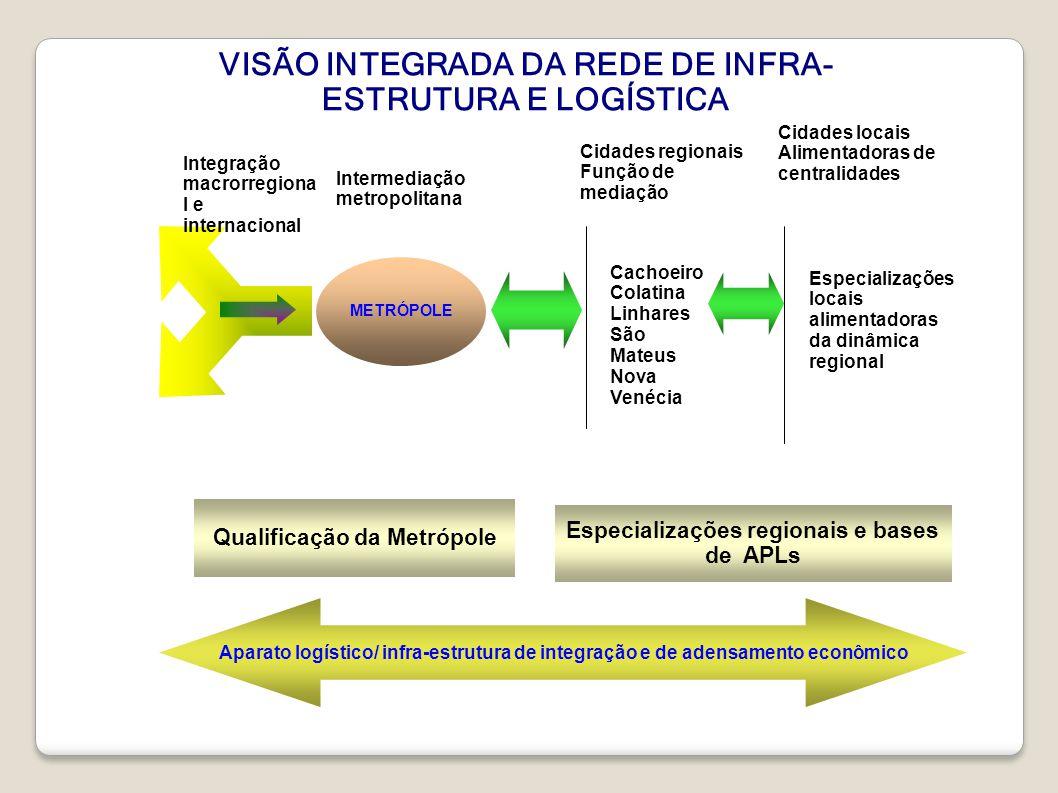 VISÃO INTEGRADA DA REDE DE INFRA-ESTRUTURA E LOGÍSTICA