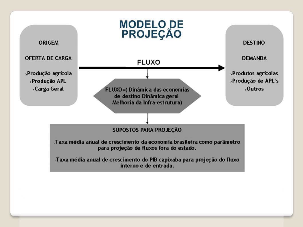 MODELO DE PROJEÇÃO