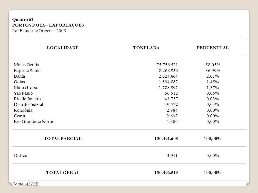 Quadro 62 PORTOS DO ES - EXPORTAÇÕES. Por Estado de Origem - 2008. LOCALIDADE. TONELADA. PERCENTUAL.