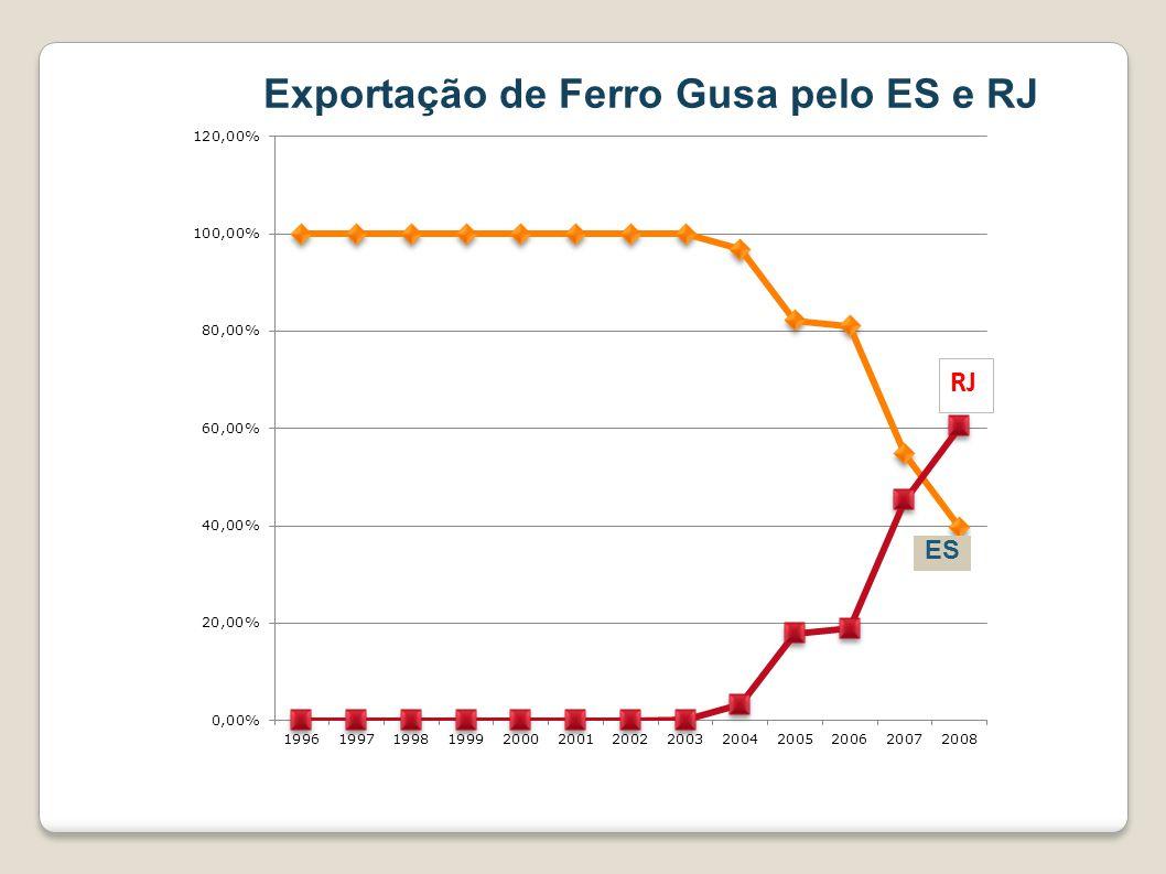 Exportação de Ferro Gusa pelo ES e RJ