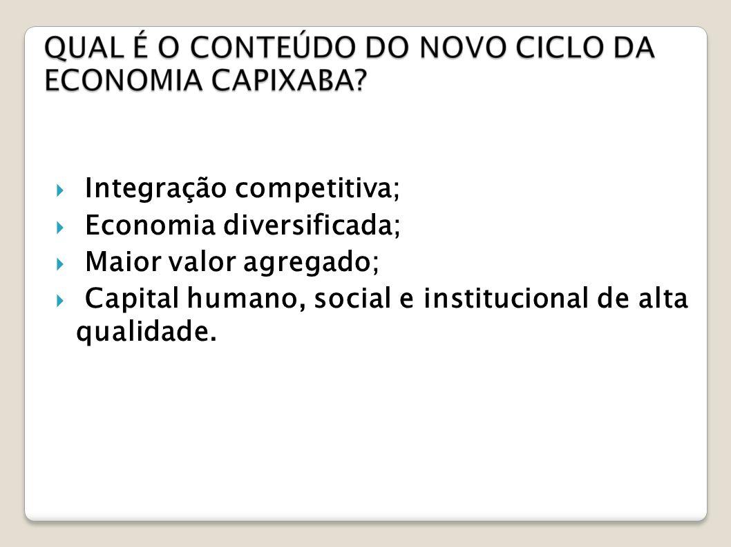 Integração competitiva;