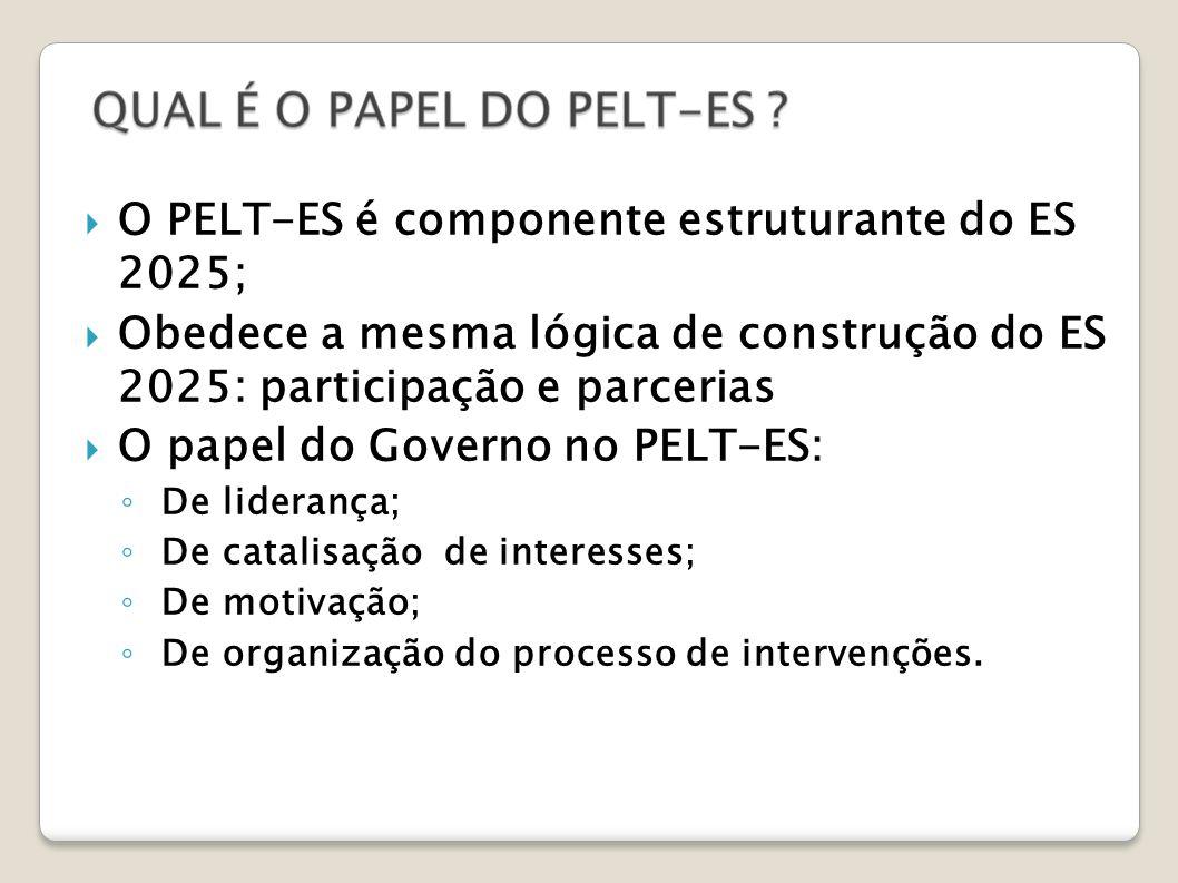 O PELT-ES é componente estruturante do ES 2025;