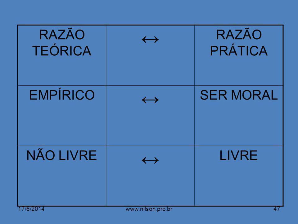 ↔ RAZÃO TEÓRICA RAZÃO PRÁTICA EMPÍRICO SER MORAL NÃO LIVRE LIVRE