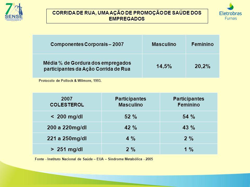 14,5% 20,2% < 200 mg/dl 52 % 54 % 200 a 220mg/dl 42 % 43 %