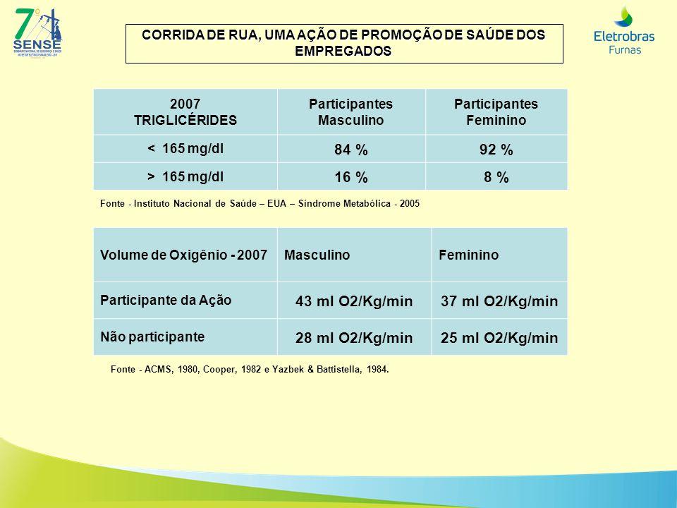 84 % 92 % 16 % 8 % 43 ml O2/Kg/min 37 ml O2/Kg/min 28 ml O2/Kg/min