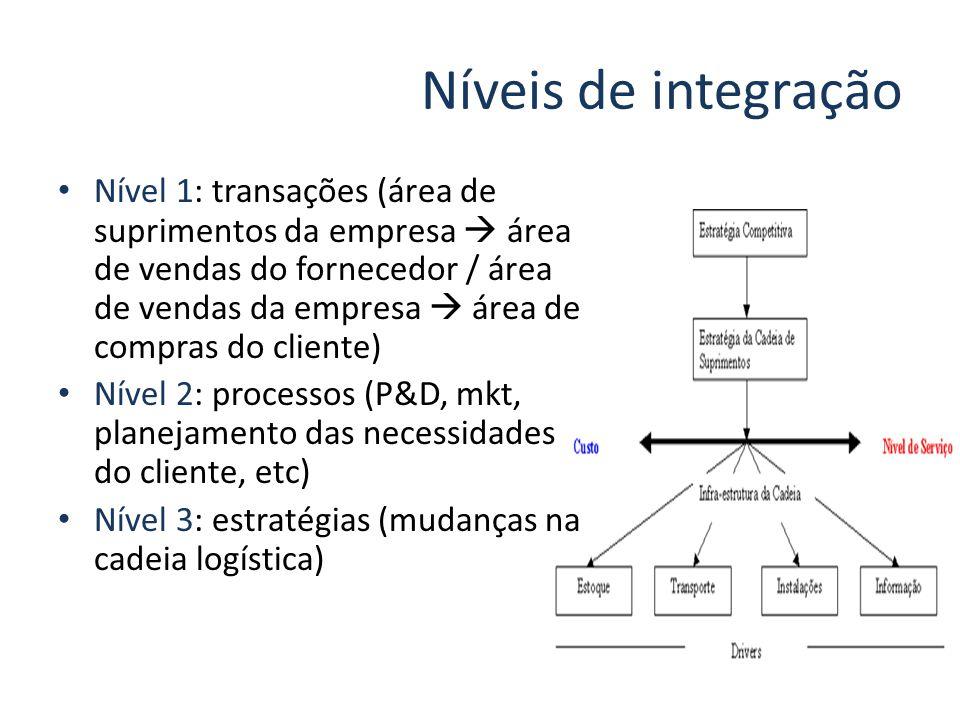 Níveis de integração