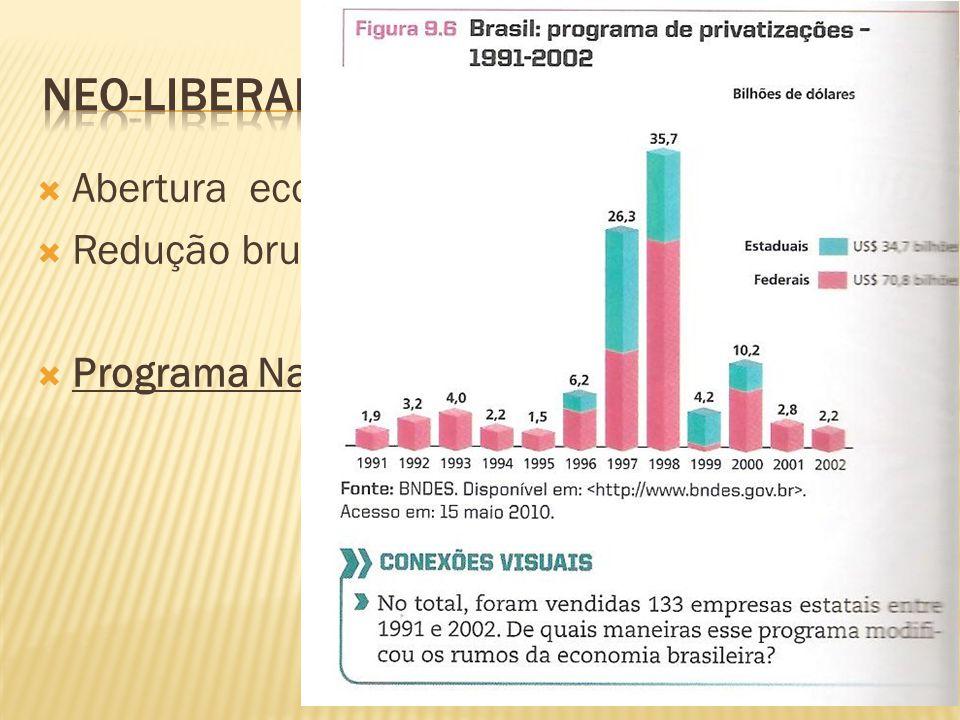 neo-Liberalismo Abertura econômica; Redução brutal do protecionismo;