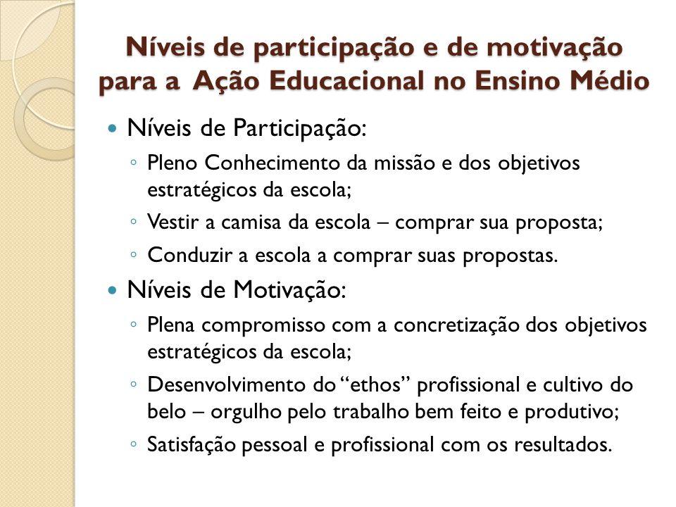 Níveis de participação e de motivação para a Ação Educacional no Ensino Médio