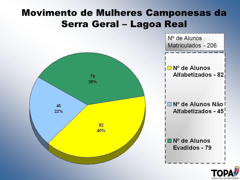 Movimento de Mulheres Camponesas da Serra Geral – Lagoa Real