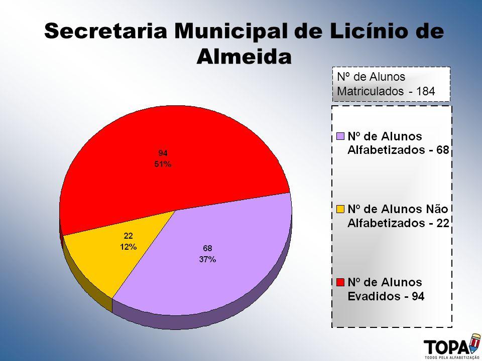 Secretaria Municipal de Licínio de Almeida