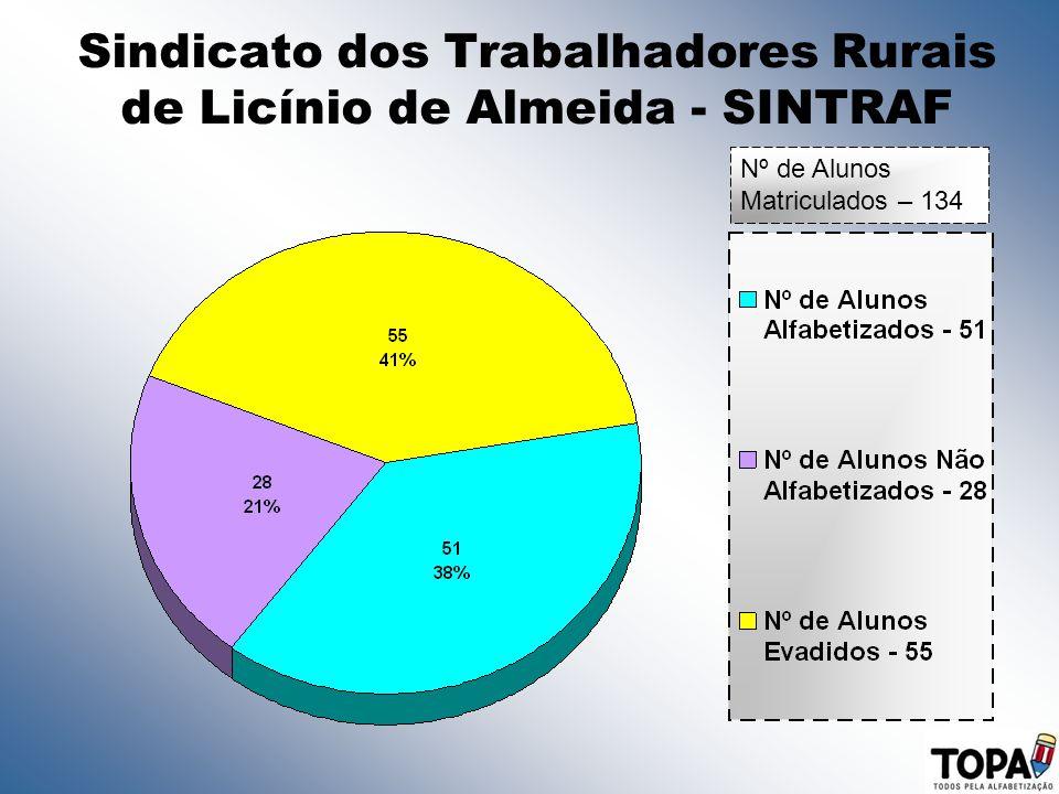 Sindicato dos Trabalhadores Rurais de Licínio de Almeida - SINTRAF