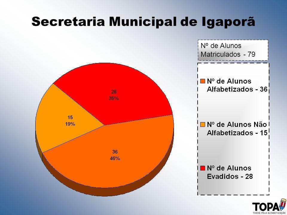 Secretaria Municipal de Igaporã