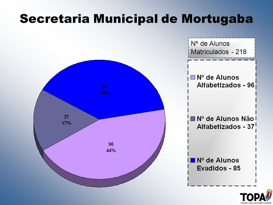 Secretaria Municipal de Mortugaba