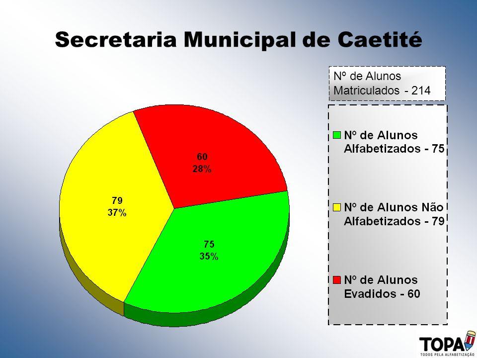 Secretaria Municipal de Caetité