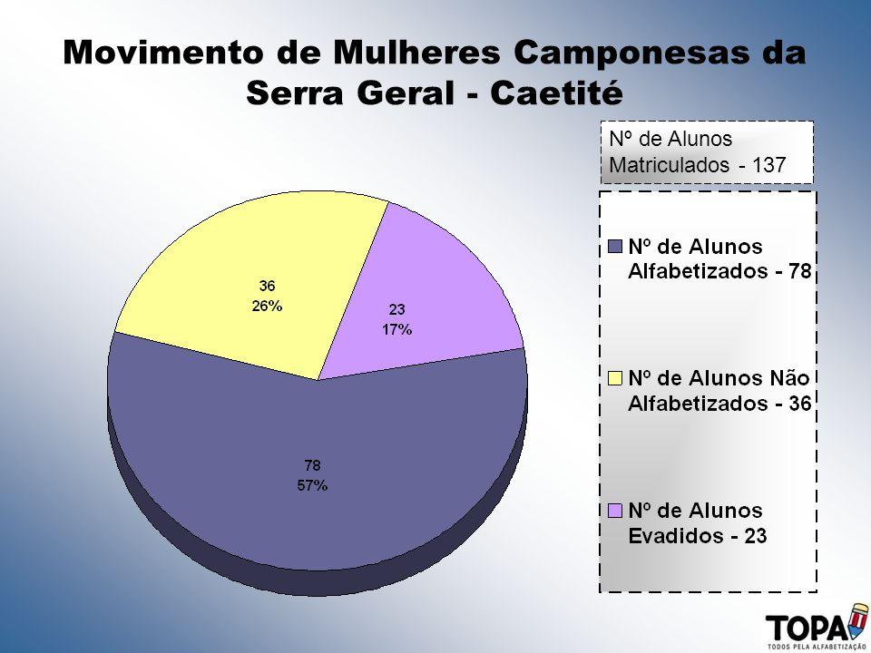 Movimento de Mulheres Camponesas da Serra Geral - Caetité