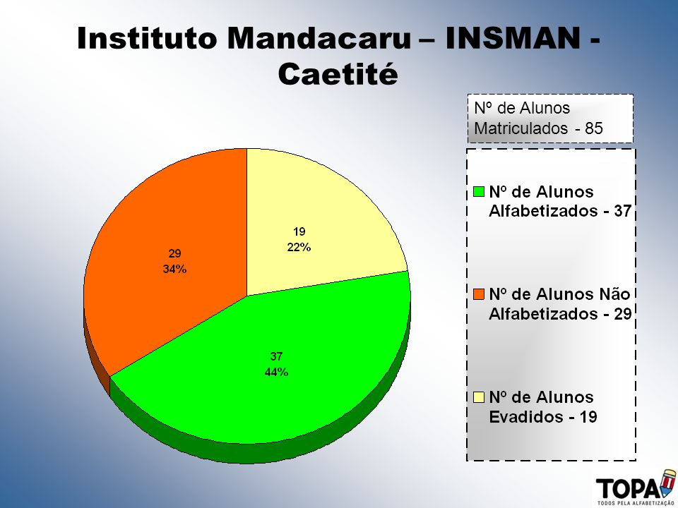 Instituto Mandacaru – INSMAN - Caetité